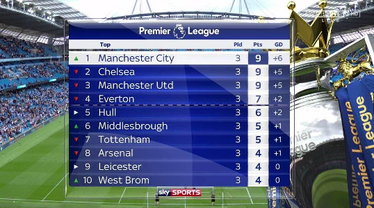 The English premier league table after match day 3 (photo)