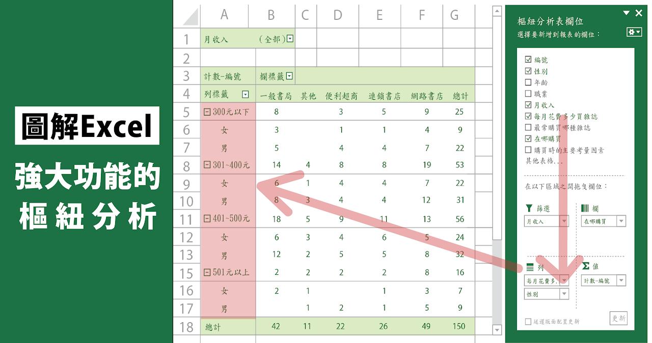 Excel高手最愛用!3步驟學會超強大「樞紐分析」,資料處理再也不愁
