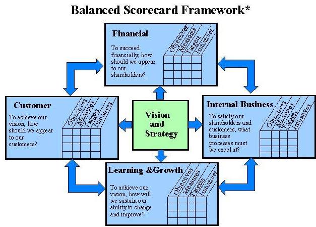 CSF – Các yếu tố thành công trọng yếu