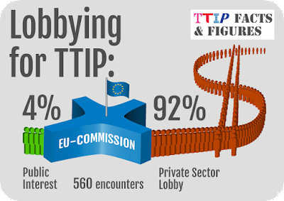 TTIP Facts and Figures