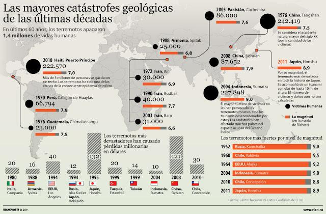 Las mayores catástrofes geológicas de las ultimas décadas