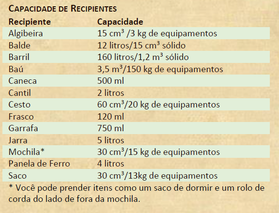 Capacidade de recipientes - D&D 5e