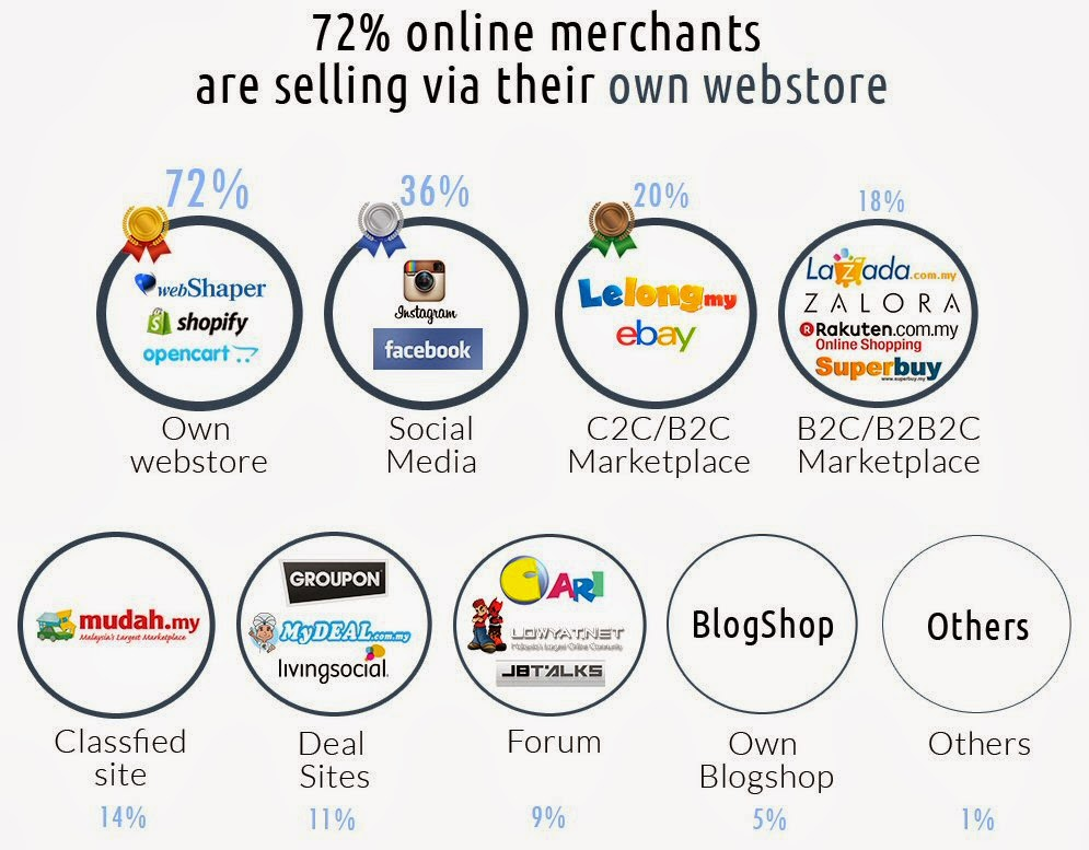 72% online merchants are selling via their own webstore