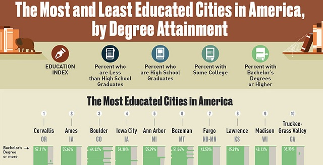 The Most Educated Cities in America