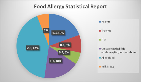 PintFeed | Food Allergy Statistical Report