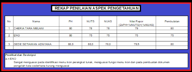 gambar format Penilaian Aspek Pengetahuan K13 SMP Revisi 2017