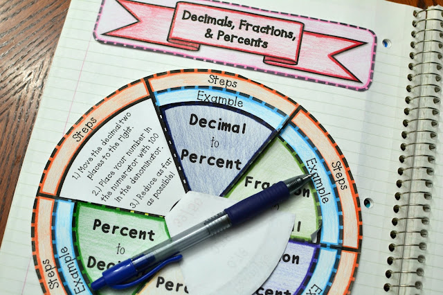 Decimals, Fractions, and Percents Foldable