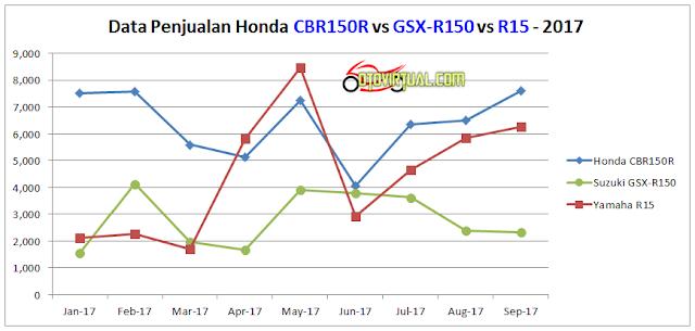 Tren Data Penjualan Motor Sport Fairing 150cc - 2017