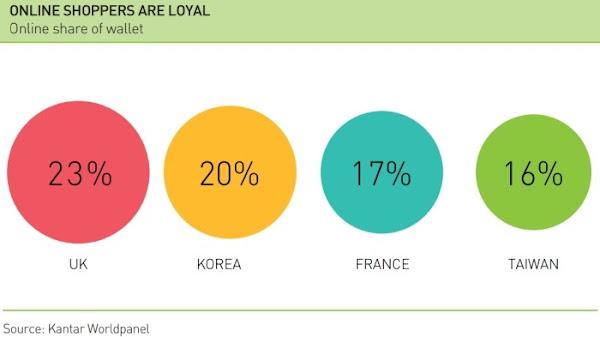 FMCG loyalty