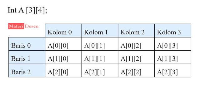 ilustrasi array dua dimensi