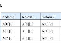 Array Dua Dimensi C++, Lengkap Contoh Program dan Penjelasan