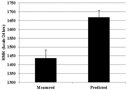 図:安静代謝率の実際