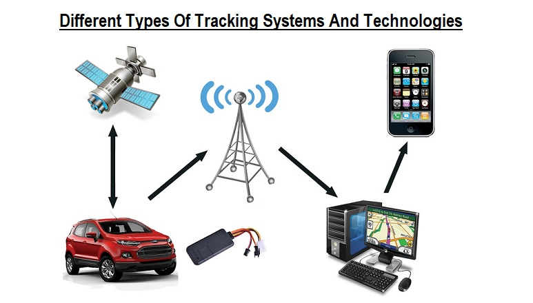 Different Types Of Tracking Systems And Technologies