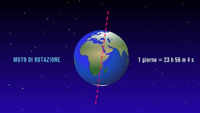 Tempo rotazione della Terra