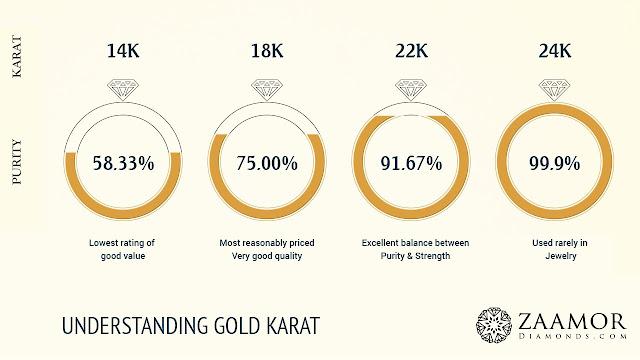 Gold Purity- Zaamor Diamonds