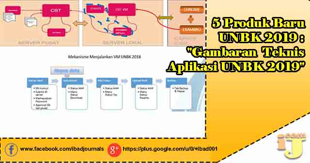 produk gres yang dihasilkan melalui rapat kordinasi UNBK  5 Produk Baru UNBK 2019 : Teknis Aplikasi UNBK 2019