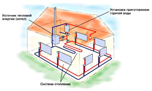 коммуникации для системы отопления