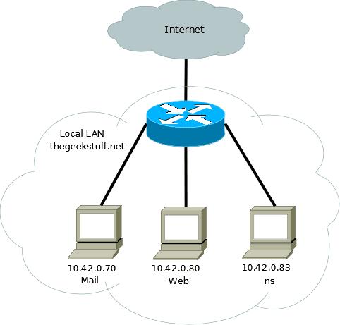 reinforce internet dns secur - 482×461