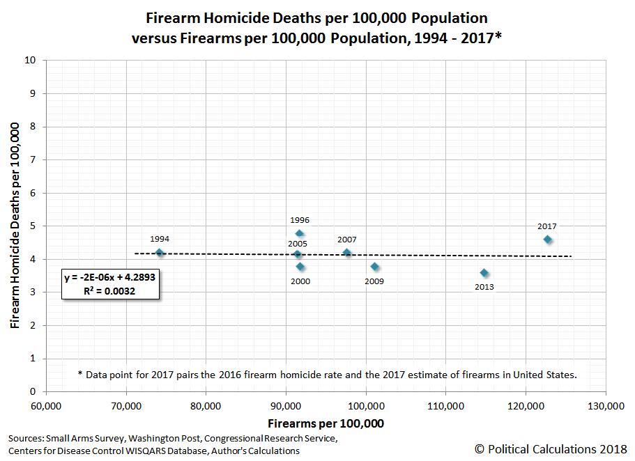 Firearm Homicide Deaths per 100,000 Population versus Firearms per 100,000 Population, 1994 - 2017