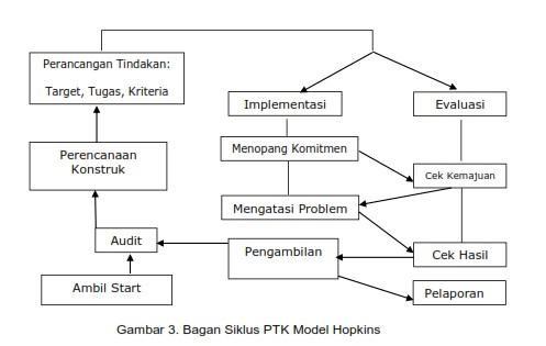 PTK Model Hopkins