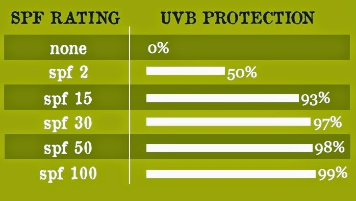 SPF rating and UVB protection