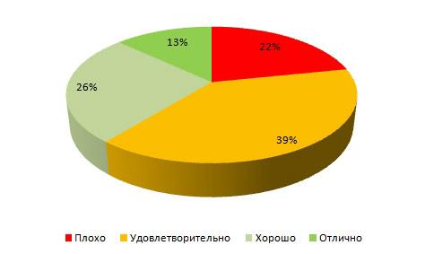 Скорость загрузки сайтов ТОП 10 Google-ru