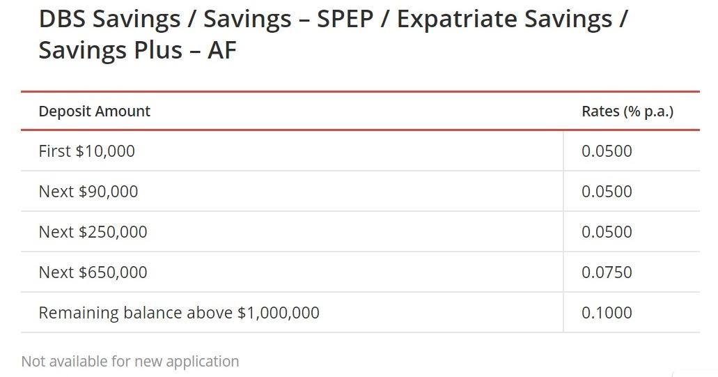 Dbs savings account opening online