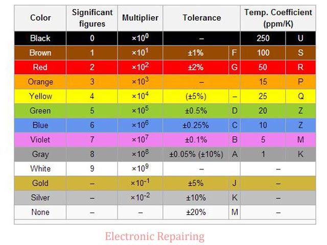 Resistor Color Code Electronic Repairing