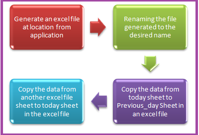 Example to explain working with excel application in QTP