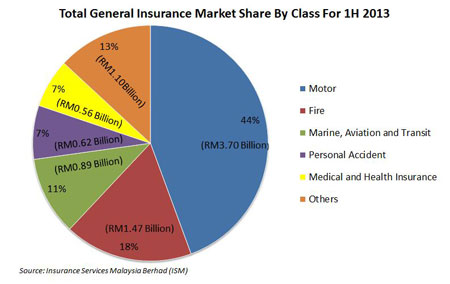 Motor insurance market penetration