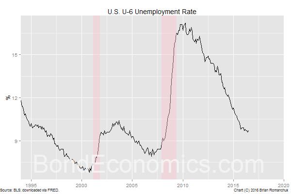 Chart: U.S. U-6 Unemployment