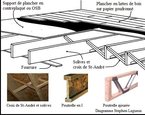 installation de plancher solide de pièce humide