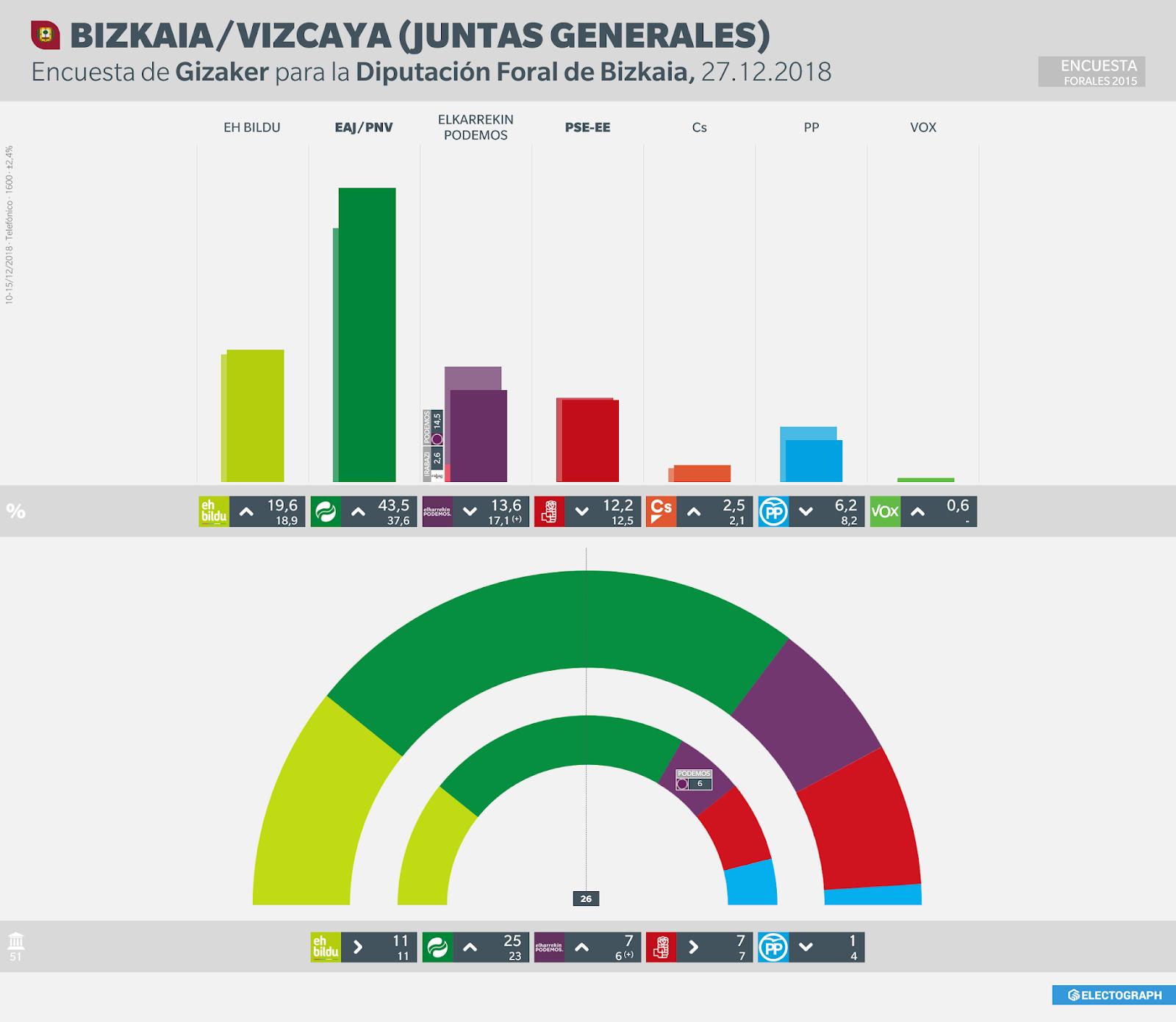 Gráfico de la encuesta para elecciones a Juntas Generales de Bizkaia realizada por Gizaker para la Diputación Foral, 27 de diciembre de 2018
