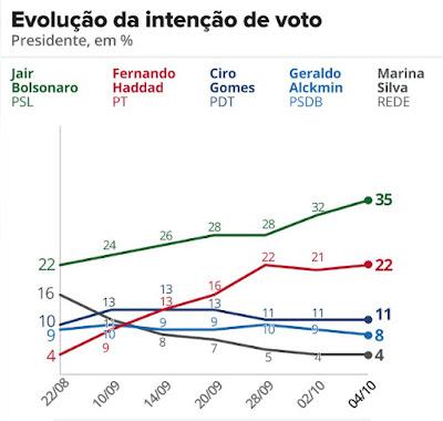 Gráfico Datafolha