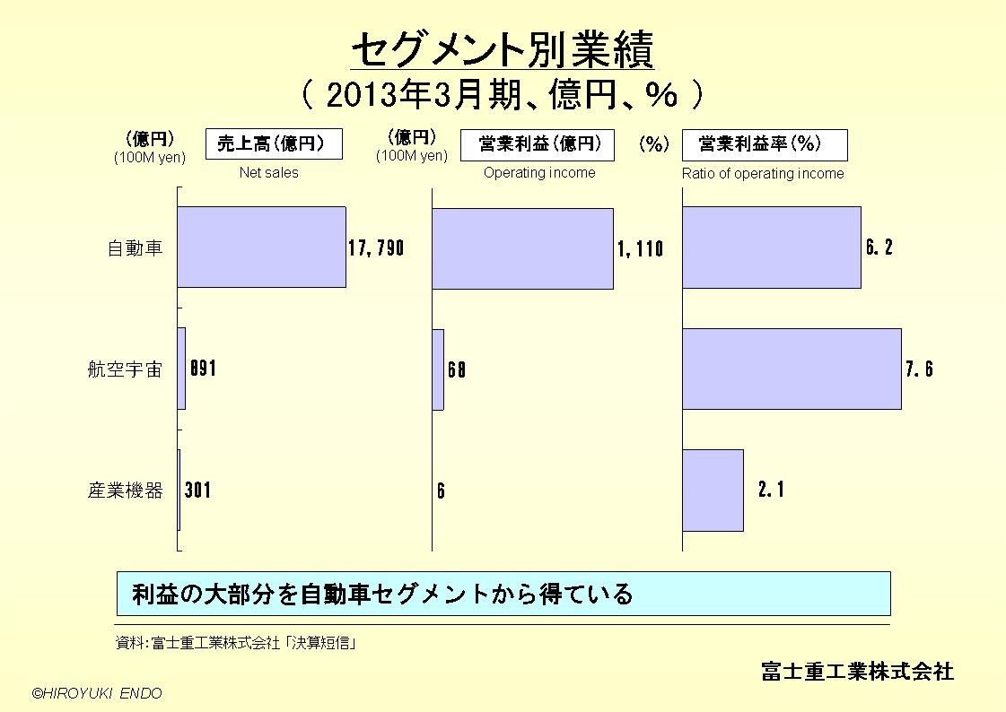 SUBARU(富士重工業株式会社)のセグメント別業績