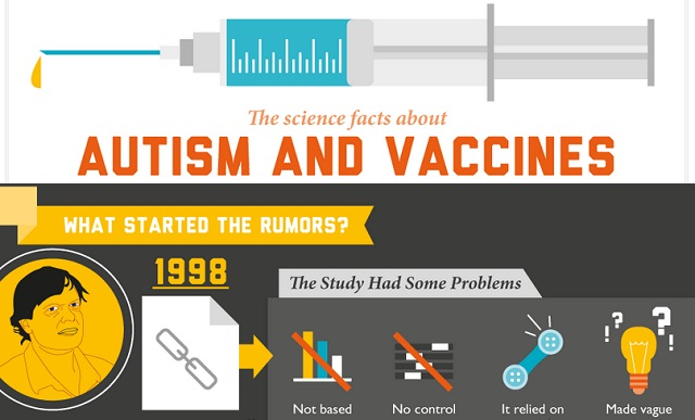 Image: The Science Facts about Autism and Vaccines #infographic