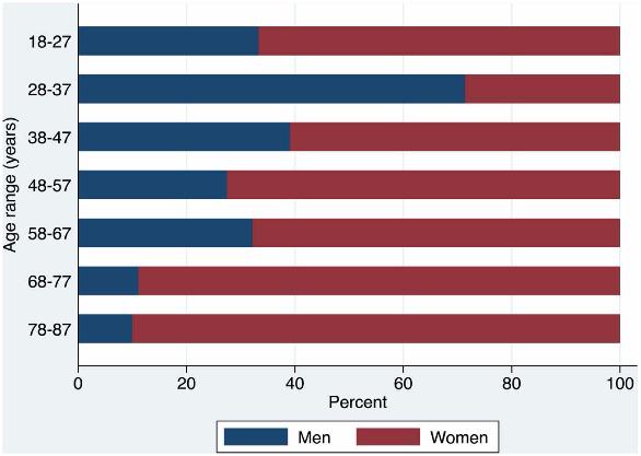 図:くも膜下出血と性別 年齢
