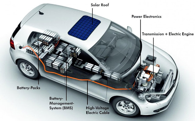 Electric Vehicle | Basics, Construction, Working, Advantages and disadvantages | Be Curious