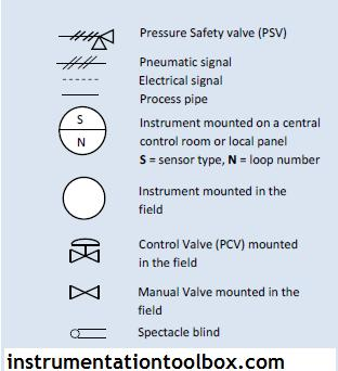 Piping and Instrumentation Diagrams Tutorials V ~ Learning Instrumentation And Control Engineering