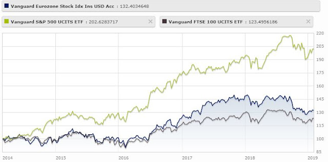 Comparison on S&P500 vs. FTSE 100 and Eurozone Stock indexes