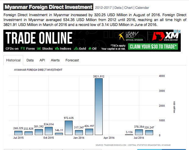 Did You Know?: Foreign investment overview for Myanmar!