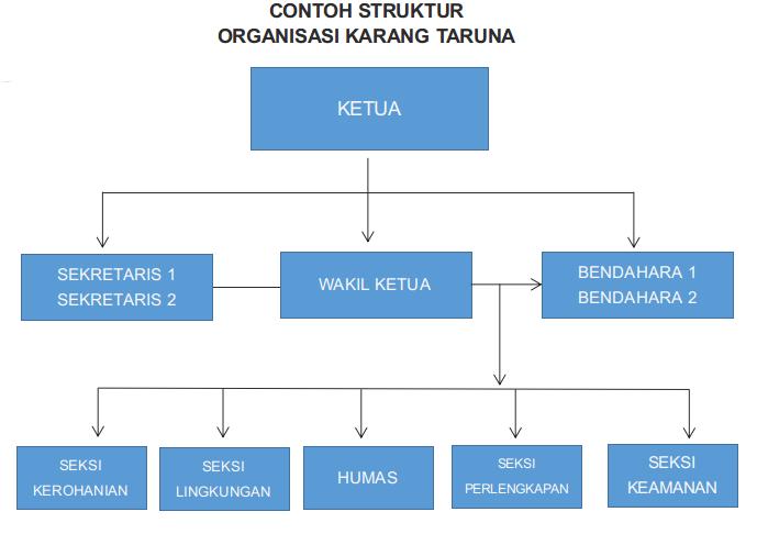 contoh struktur organisasi websitenya blogger Contoh Struktur Organisasi Perusahaan Retail contoh struktur organisasi