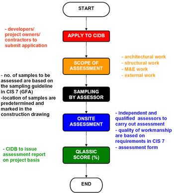 Jurukur Bahan Construction Industry Standard Cis 7 2006