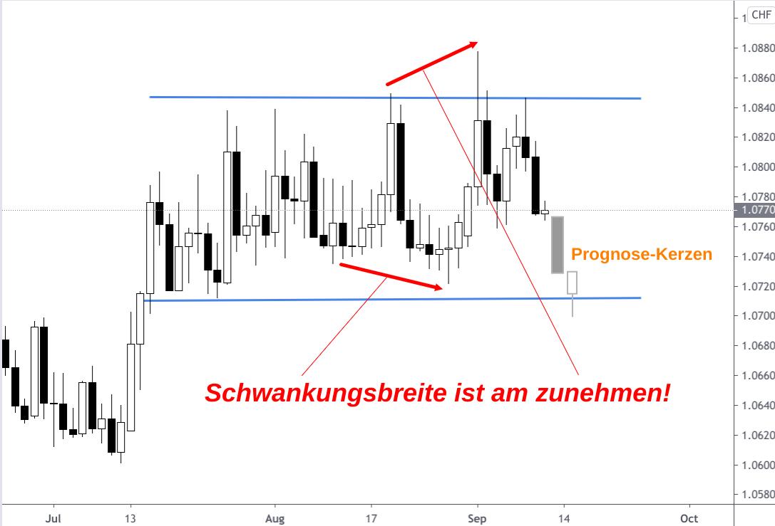 Trading-Range des Euro-Franken-Währungskurses bei zunehmender Schwankungsbreite