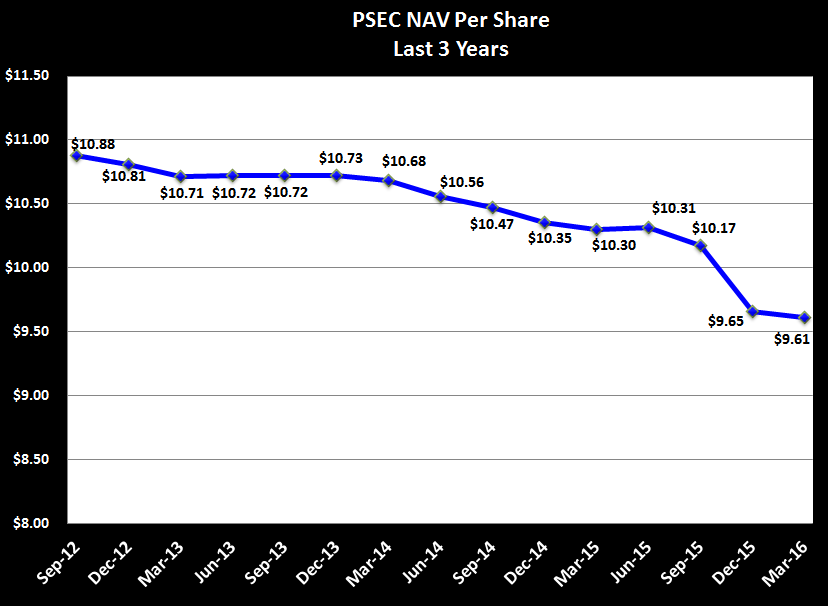Psec stock options