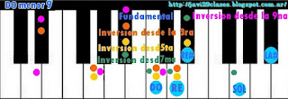 graficos acordes de piano m9