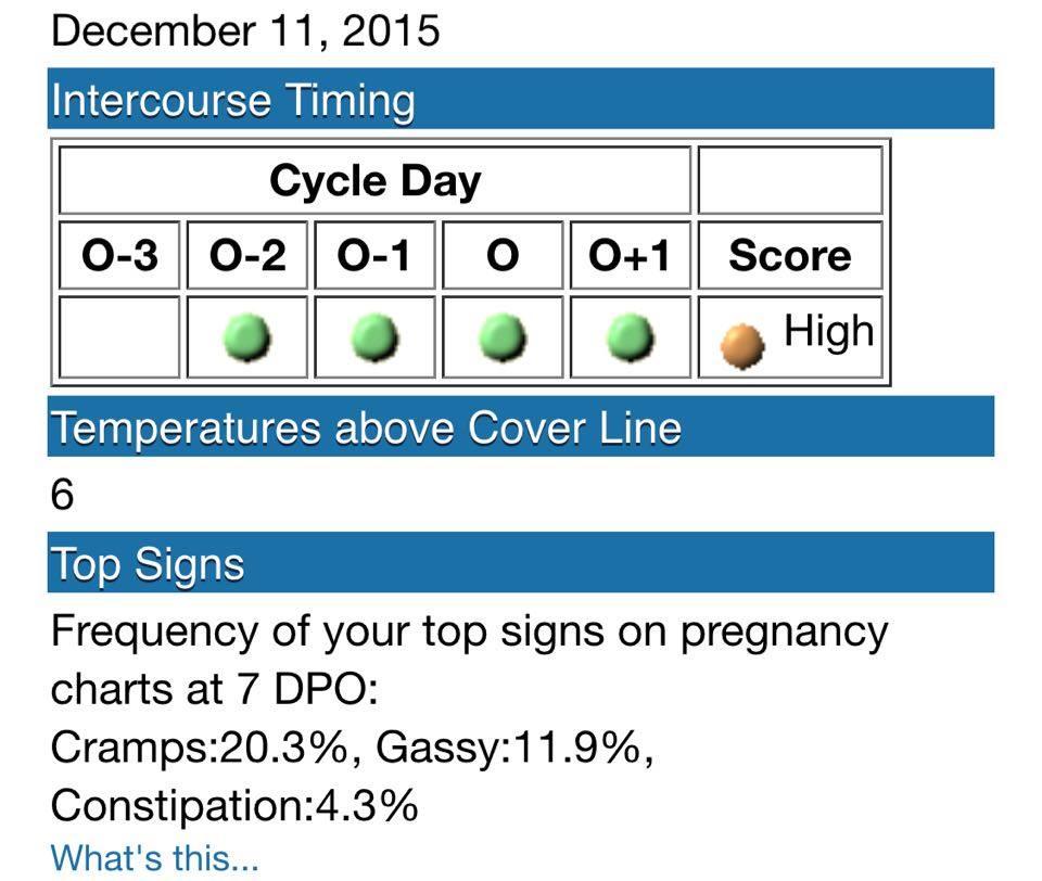 Pregnancy Test Dpo Chart - Pregnancy Symptoms
