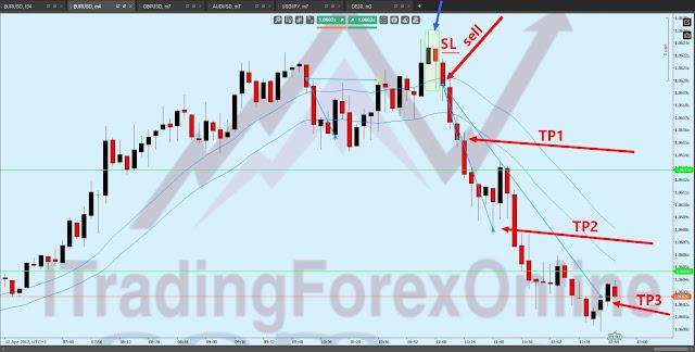 euro dollaro scalping