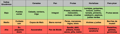 Tabla completa de indice glucémico
