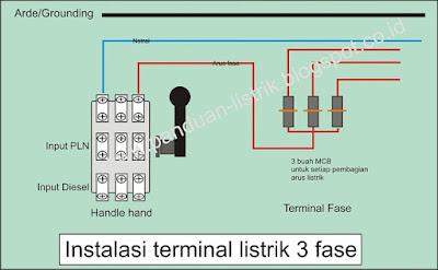 Instalasi terminal listrik 3 fase